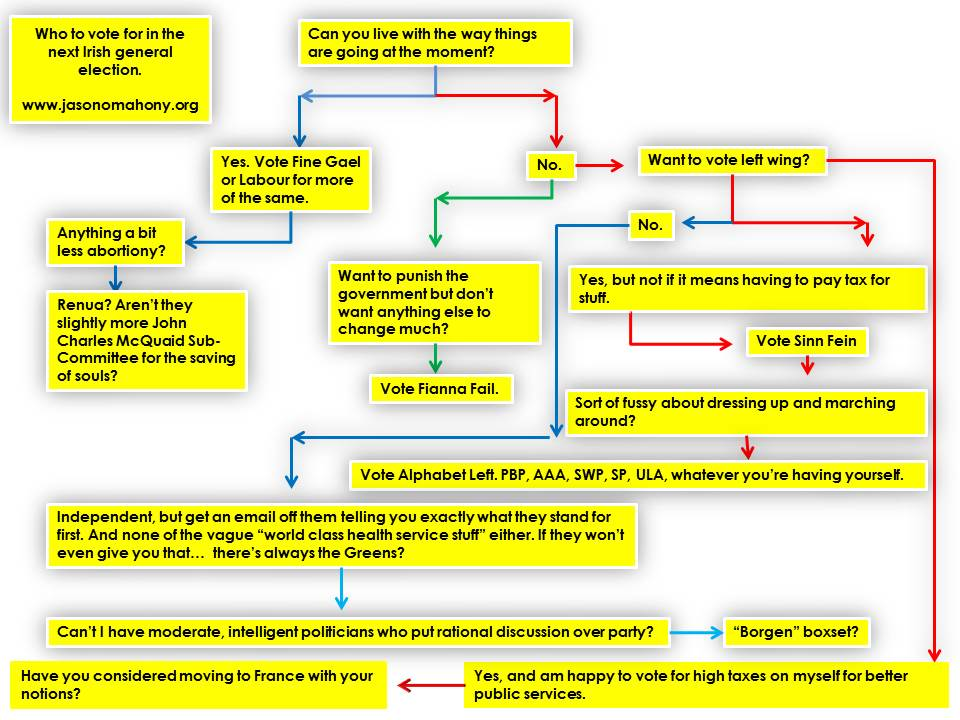 2016 Voter Guide flowchart